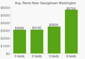 Graph of average rent prices for Georgetown Washington D.C.