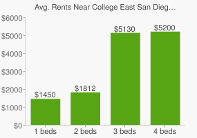 Graph of average rent prices for College East San Diego