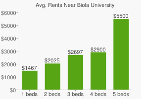 Graph of average rent prices for Biola University