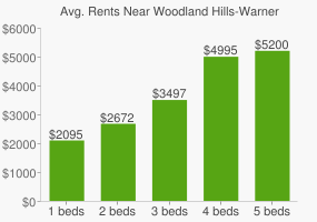 Graph of average rent prices for Woodland Hills-Warner Center Los Angeles