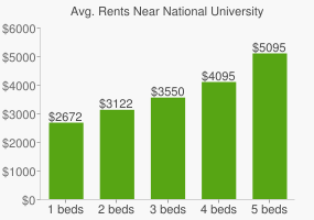 Graph of average rent prices for National University