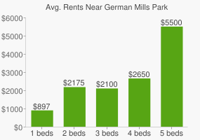 Graph of average rent prices for German Mills Park