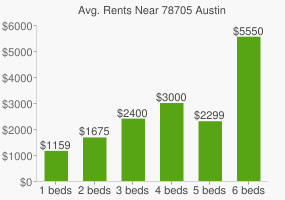 Graph of average rent prices for 78705 Austin