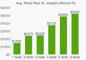 Graph of average rent prices for St. Josephs Morrow Park High School