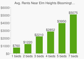 Graph of average rent prices for Elm Heights Bloomington
