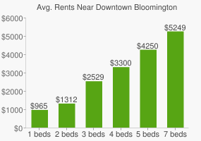 Graph of average rent prices for Downtown Bloomington