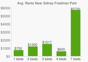 Graph of average rent prices for Sidney Friedman Park