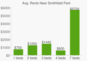Graph of average rent prices for Smithfield Park