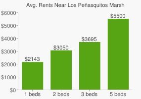 Graph of average rent prices for Los Peñasquitos Marsh Natural Preserve