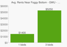 Graph of average rent prices for Foggy Bottom - GWU - West End Washington D.C.