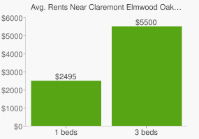 Graph of average rent prices for Claremont Elmwood Oakland