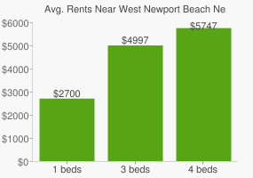 Graph of average rent prices for West Newport Beach Newport Beach