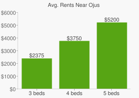 Graph of average rent prices for Ojus