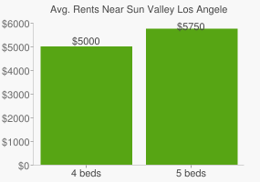Graph of average rent prices for Sun Valley Los Angeles