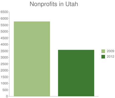 Nonprofits in Utah