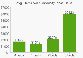 Graph of average rent prices for University Place Houston