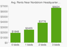 Graph of average rent prices for Nordstrom Headquarters