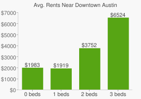 Graph of average rent prices for Downtown Austin