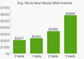 Graph of average rent prices for Moody Bible Institute