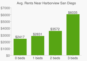 Graph of average rent prices for Harborview San Diego