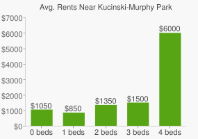 Graph of average rent prices for Kucinski-Murphy Park