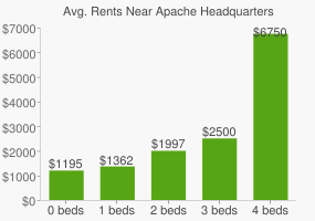 Graph of average rent prices for Apache Headquarters