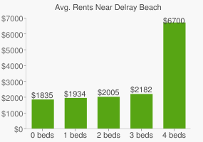 Graph of average rent prices for Delray Beach