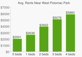 Graph of average rent prices for West Potomac Park