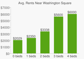 Graph of average rent prices for Washington Square