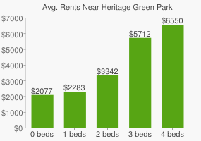 Graph of average rent prices for Heritage Green Park