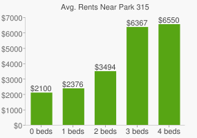 Graph of average rent prices for Park 315