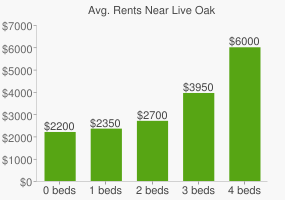 Graph of average rent prices for Live Oak