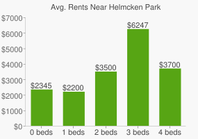 Graph of average rent prices for Helmcken Park