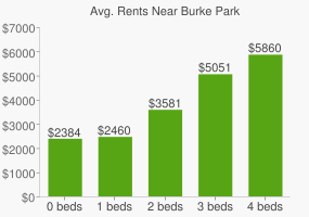 Graph of average rent prices for Burke Park