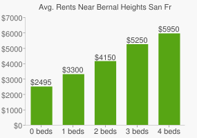 Graph of average rent prices for Bernal Heights San Francisco