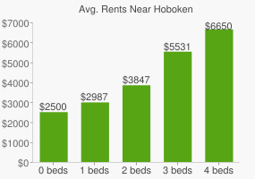 Graph of average rent prices for Hoboken