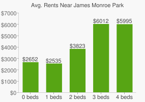 Graph of average rent prices for James Monroe Park