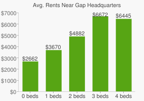 Graph of average rent prices for Gap Headquarters