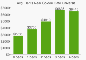 Graph of average rent prices for Golden Gate University