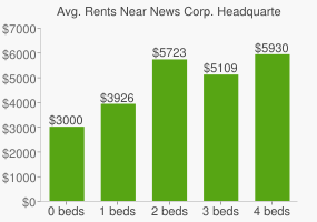 Graph of average rent prices for News Corp. Headquarters