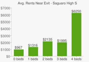 Graph of average rent prices for Evit - Saguaro High School