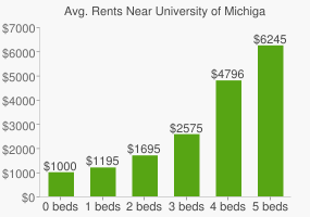 Graph of average rent prices for University of Michigan - Ann Arbor