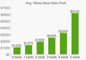 Graph of average rent prices for Klein Park