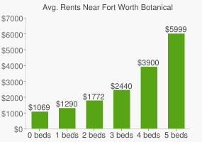 Graph of average rent prices for Fort Worth Botanical Gardens