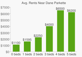 Graph of average rent prices for Dane Parkette