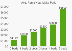 Graph of average rent prices for Malta Park