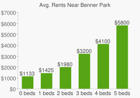 Graph of average rent prices for Benner Park
