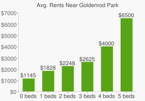 Graph of average rent prices for Goldenrod Park