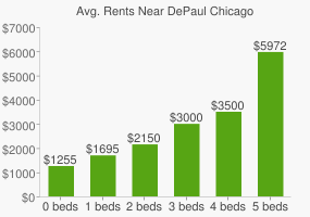 Graph of average rent prices for DePaul Chicago