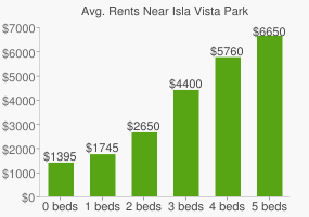 Graph of average rent prices for Isla Vista Park
